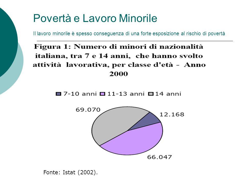 Povertà e Lavoro Minorile Il lavoro minorile è spesso conseguenza di una forte esposizione al rischio di povertà