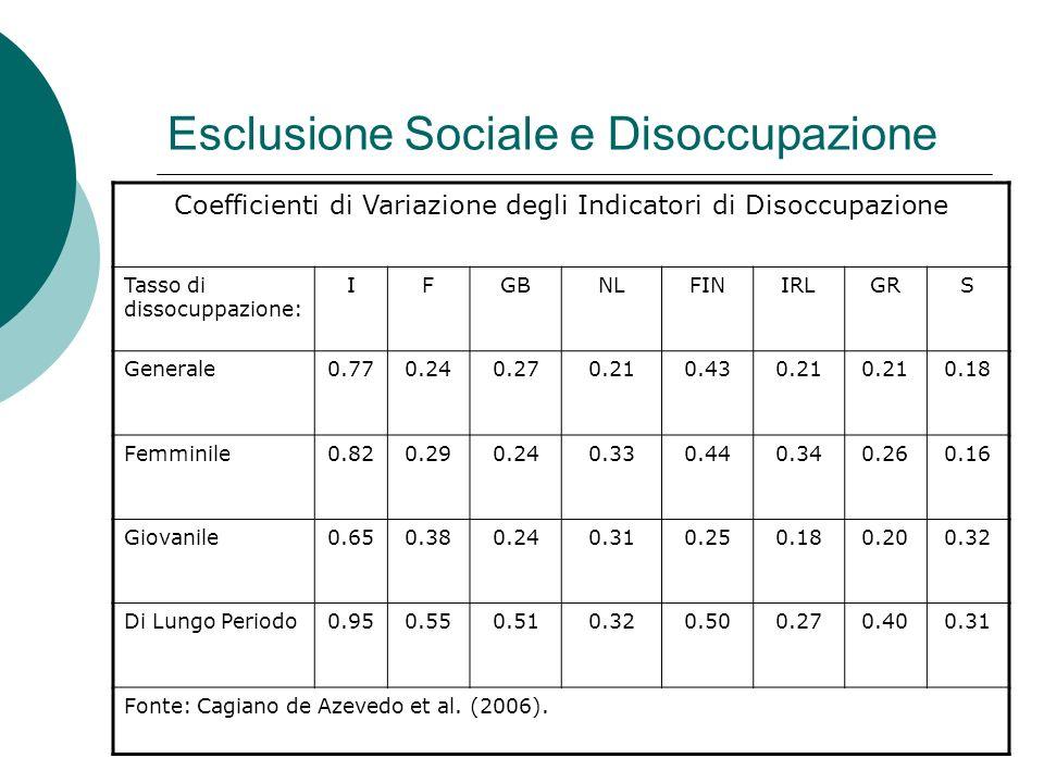 Esclusione Sociale e Disoccupazione