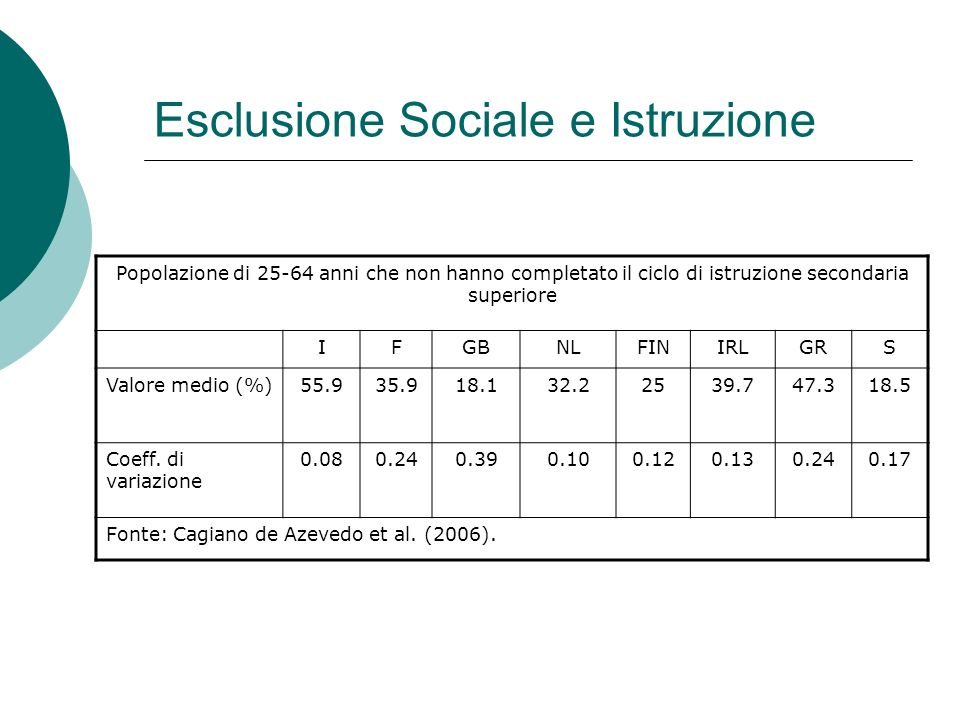 Esclusione Sociale e Istruzione