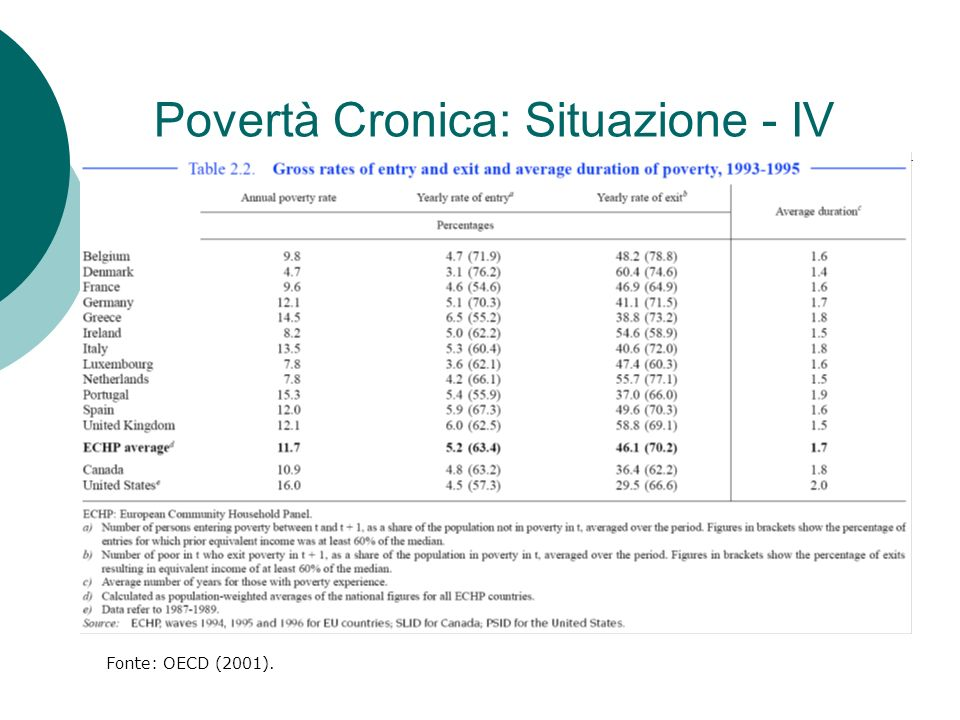 Povertà Cronica: Situazione - IV