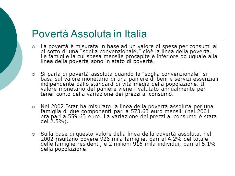 Povertà Assoluta in Italia