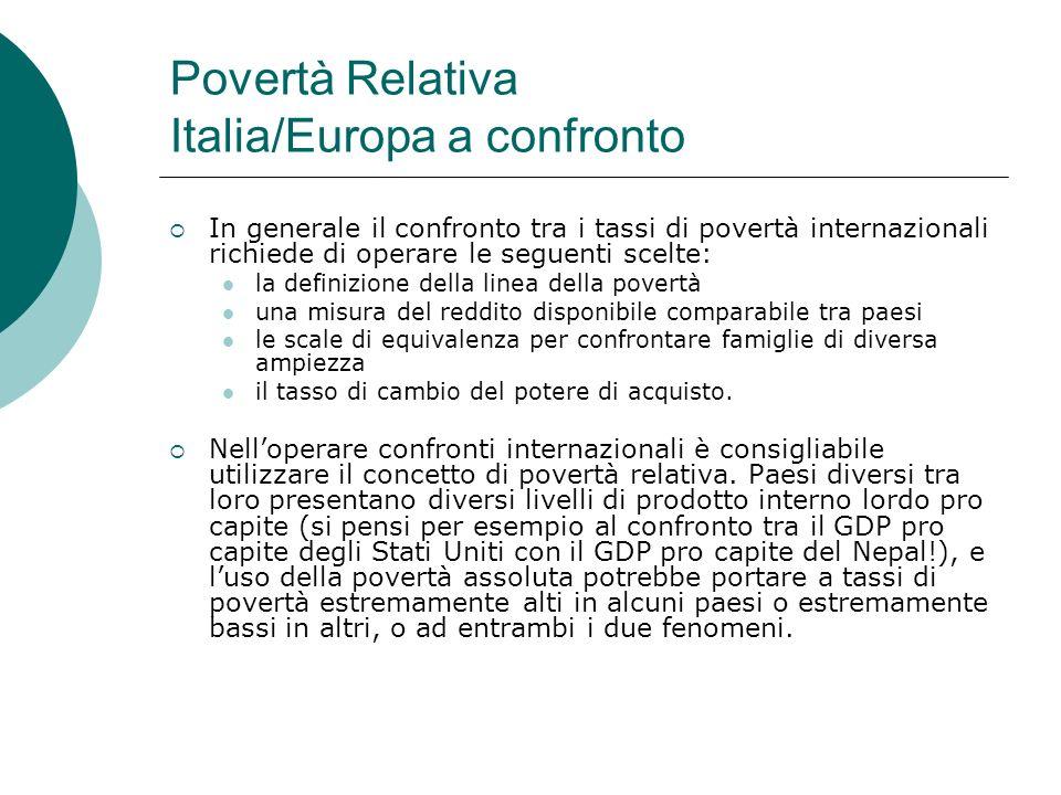 Povertà Relativa Italia/Europa a confronto