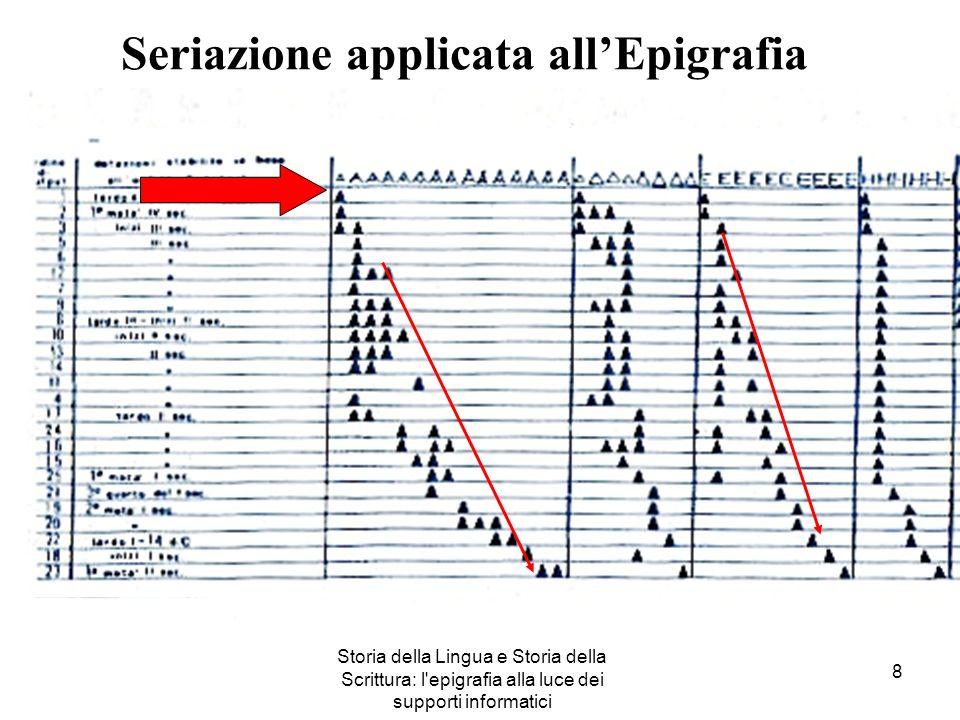 Seriazione applicata all'Epigrafia