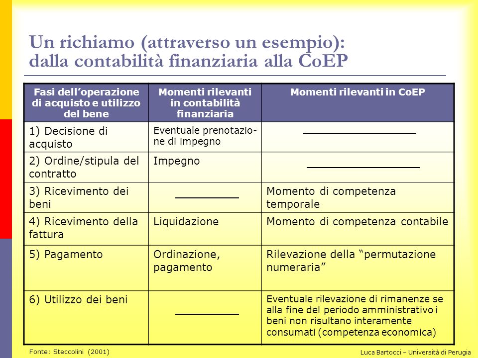 Un richiamo (attraverso un esempio): dalla contabilità finanziaria alla CoEP