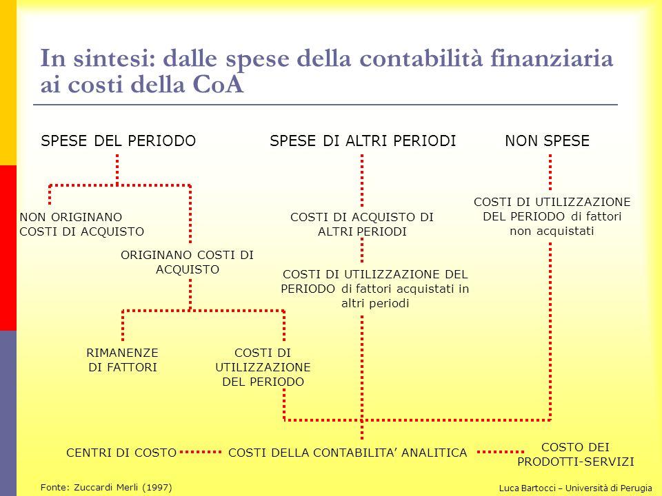 In sintesi: dalle spese della contabilità finanziaria ai costi della CoA
