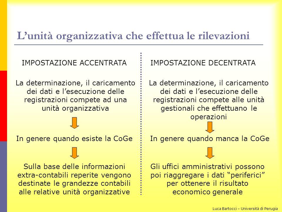 L'unità organizzativa che effettua le rilevazioni