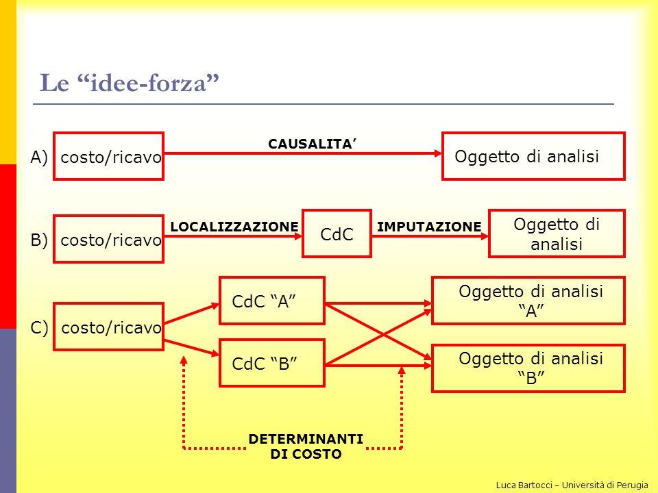 Le idee-forza A) costo/ricavo Oggetto di analisi Oggetto di analisi