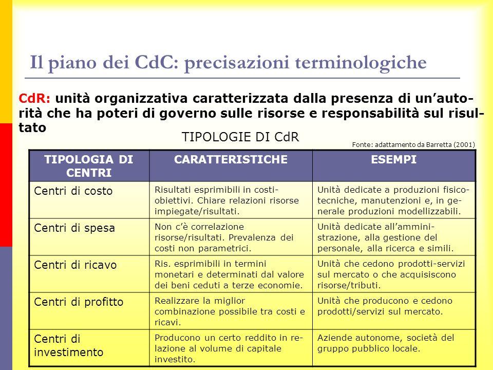 Il piano dei CdC: precisazioni terminologiche