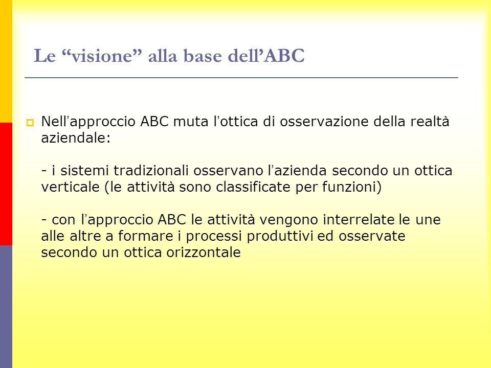 Le visione alla base dell'ABC