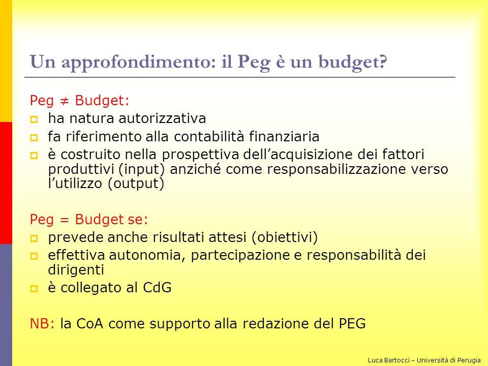 Un approfondimento: il Peg è un budget