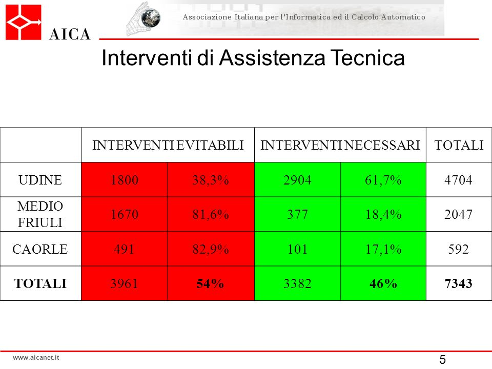 Interventi di Assistenza Tecnica