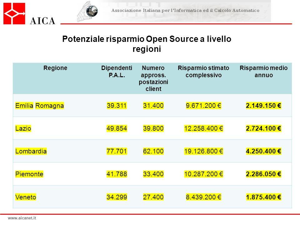 Potenziale risparmio Open Source a livello regioni