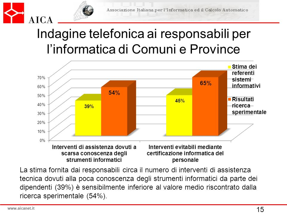Indagine telefonica ai responsabili per l'informatica di Comuni e Province