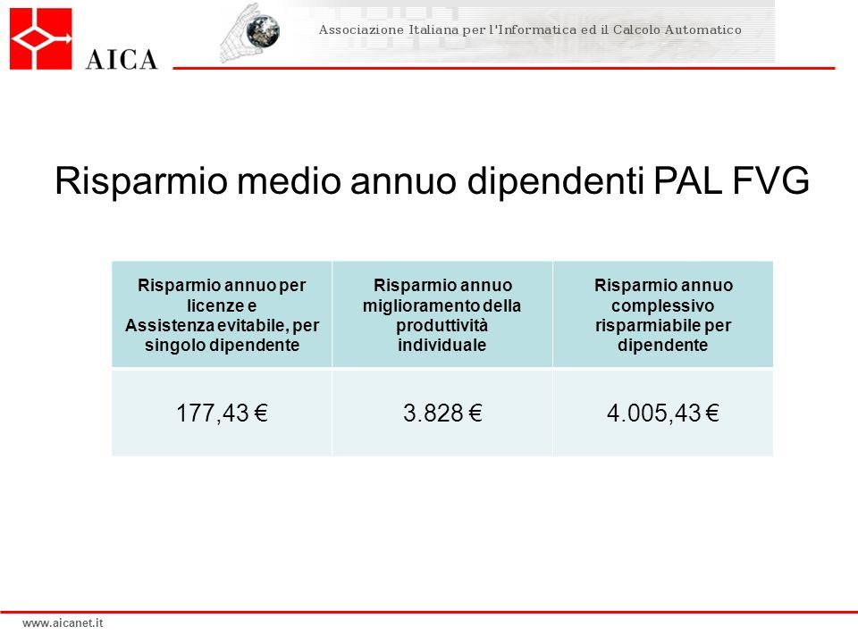 Risparmio medio annuo dipendenti PAL FVG