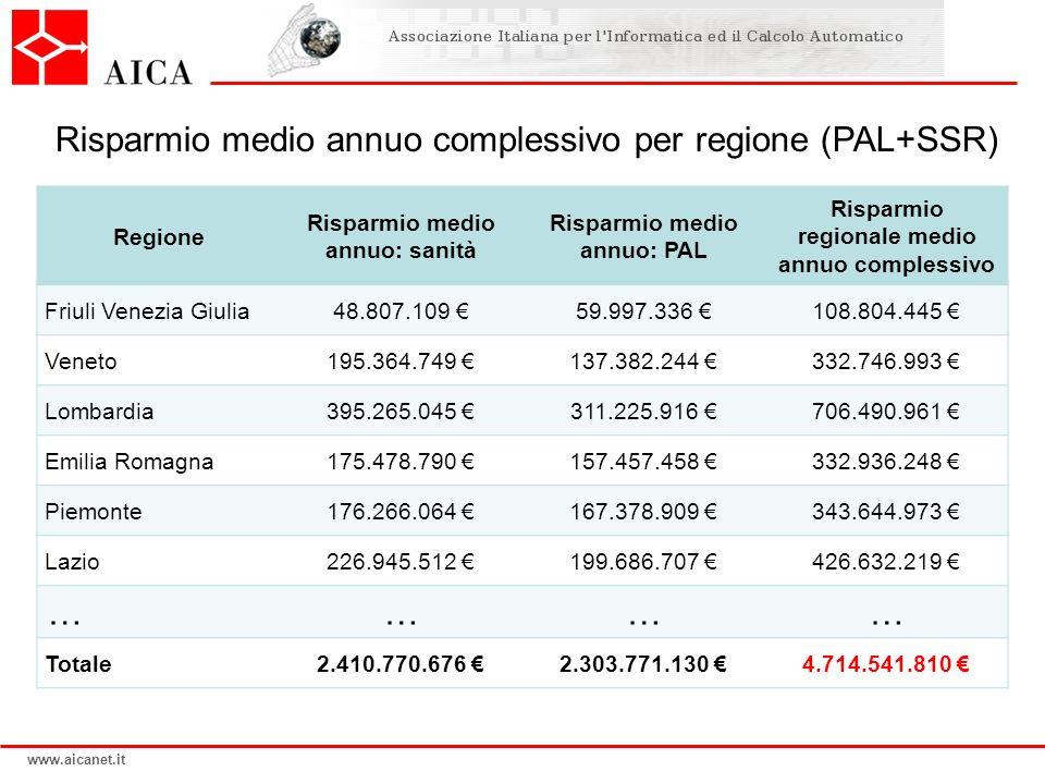 Risparmio medio annuo complessivo per regione (PAL+SSR)