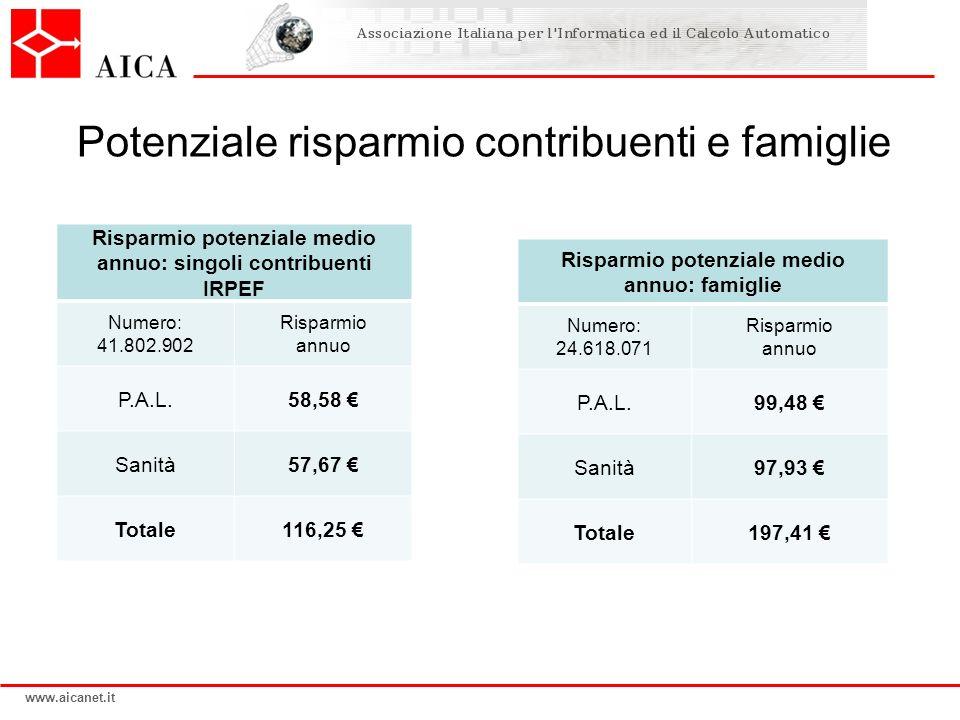 Potenziale risparmio contribuenti e famiglie