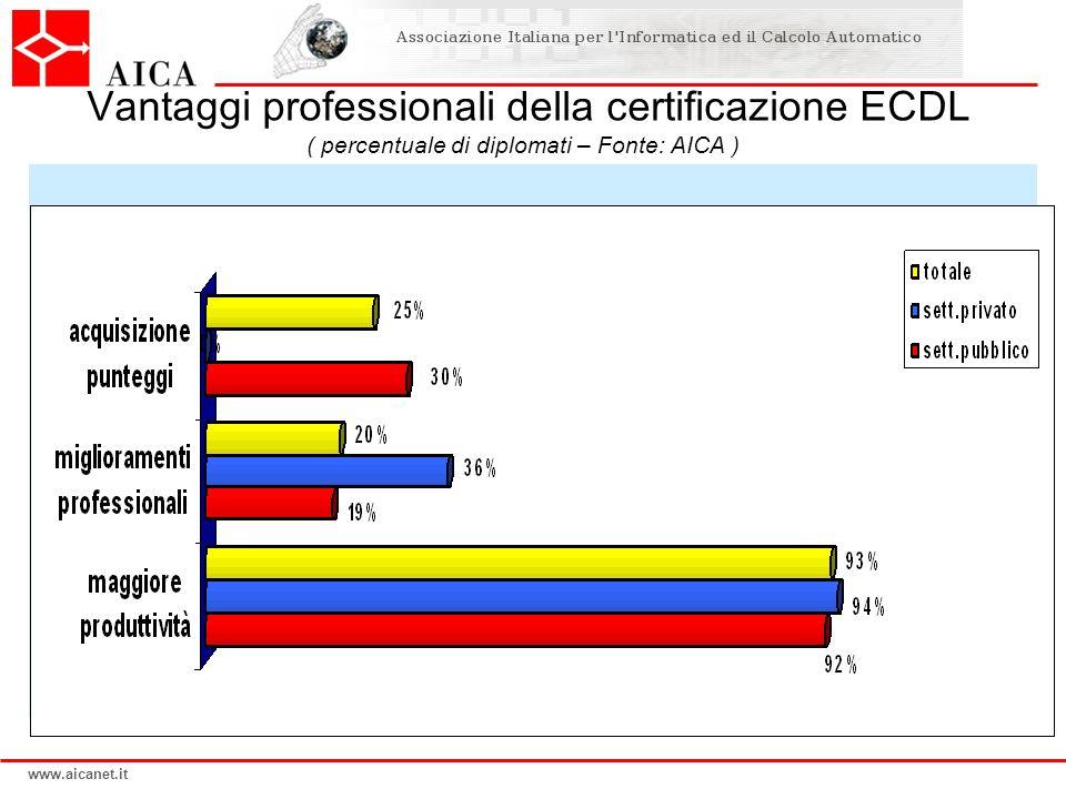 Vantaggi professionali della certificazione ECDL