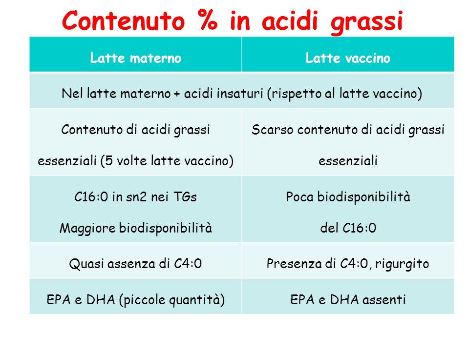 Contenuto % in acidi grassi