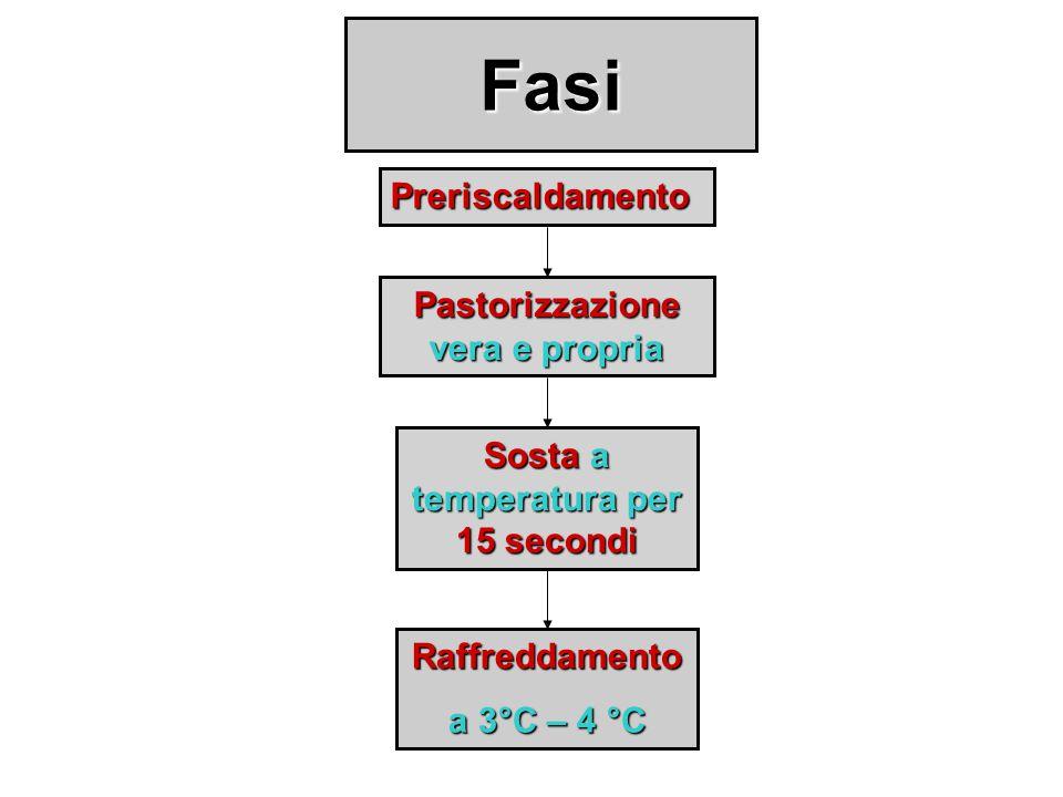 Pastorizzazione vera e propria Sosta a temperatura per 15 secondi