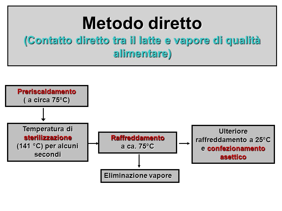 Metodo diretto (Contatto diretto tra il latte e vapore di qualità alimentare)