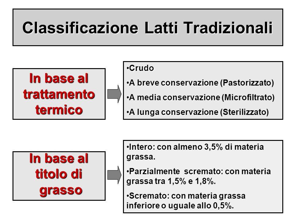 Classificazione Latti Tradizionali