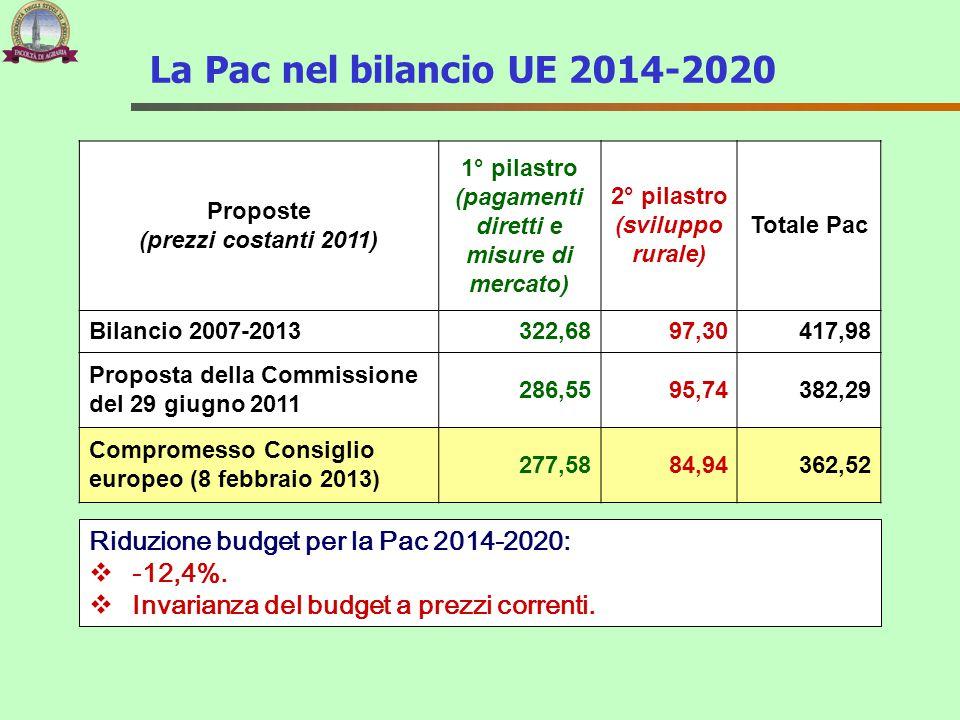 La Pac nel bilancio UE 2014-2020 Proposte. (prezzi costanti 2011) 1° pilastro (pagamenti diretti e misure di mercato)