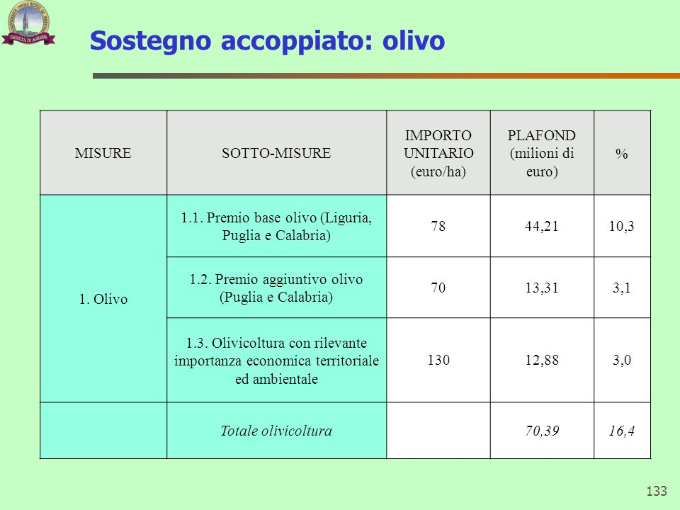 Sostegno accoppiato: olivo