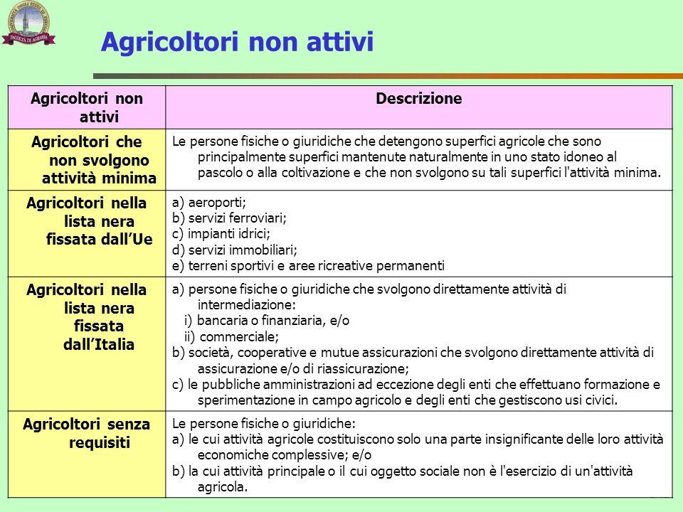 Agricoltori non attivi