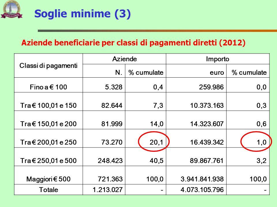 Aziende beneficiarie per classi di pagamenti diretti (2012)