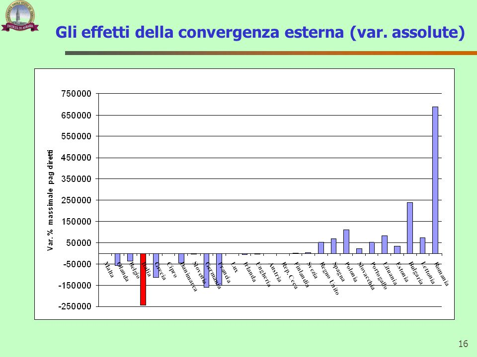 Gli effetti della convergenza esterna (var. assolute)