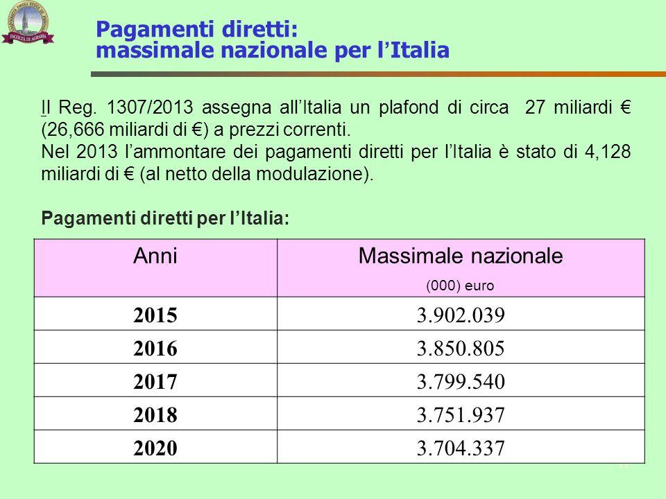 Pagamenti diretti: massimale nazionale per l'Italia