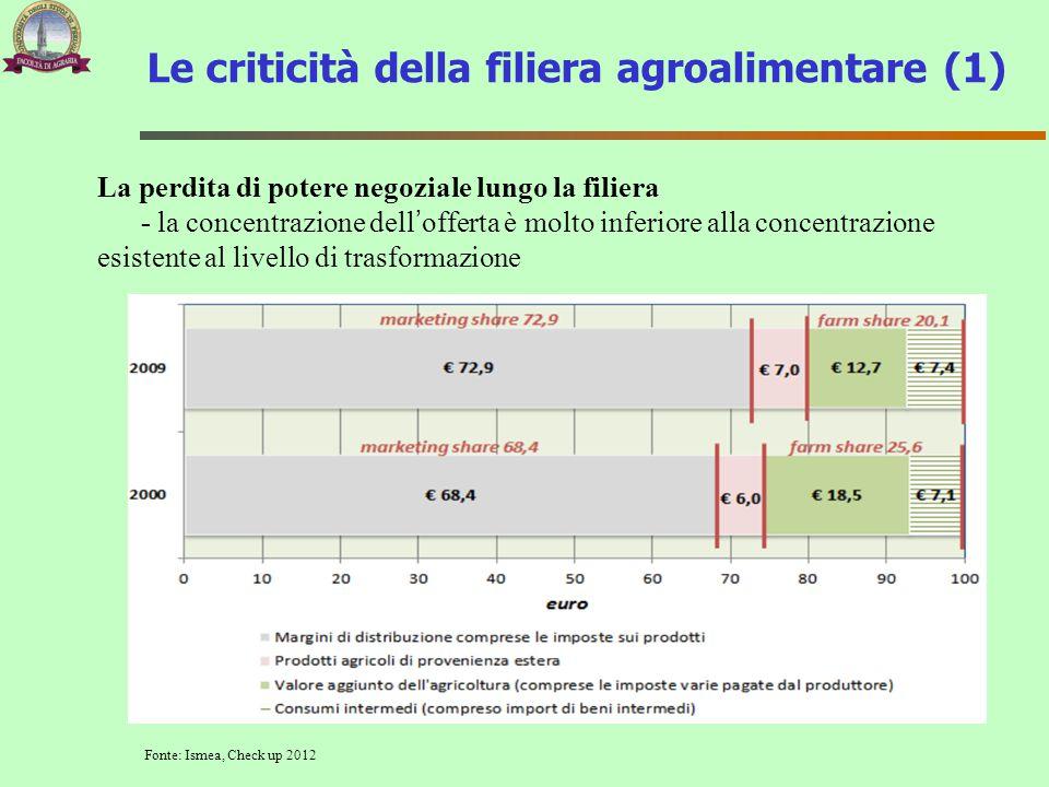 Le criticità della filiera agroalimentare (1)