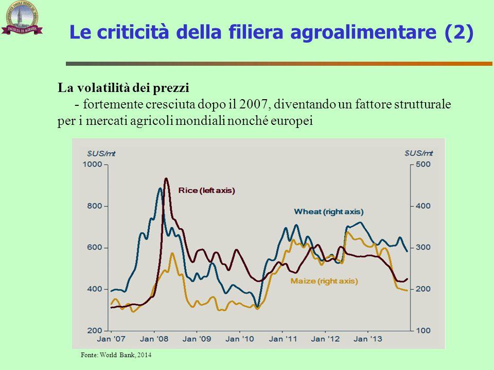 Le criticità della filiera agroalimentare (2)