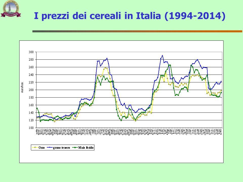 I prezzi dei cereali in Italia (1994-2014)