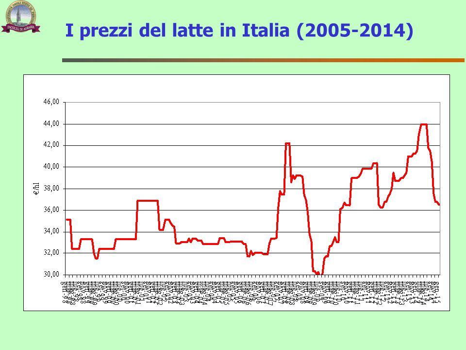 I prezzi del latte in Italia (2005-2014)