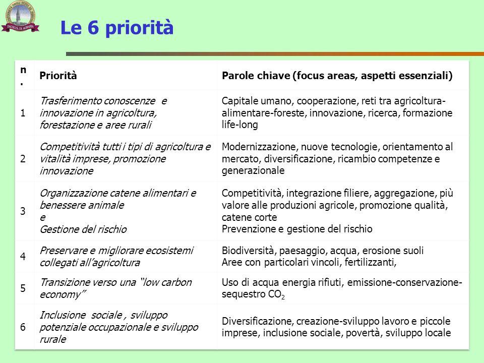 Le 6 priorità n. Priorità. Parole chiave (focus areas, aspetti essenziali) 1.