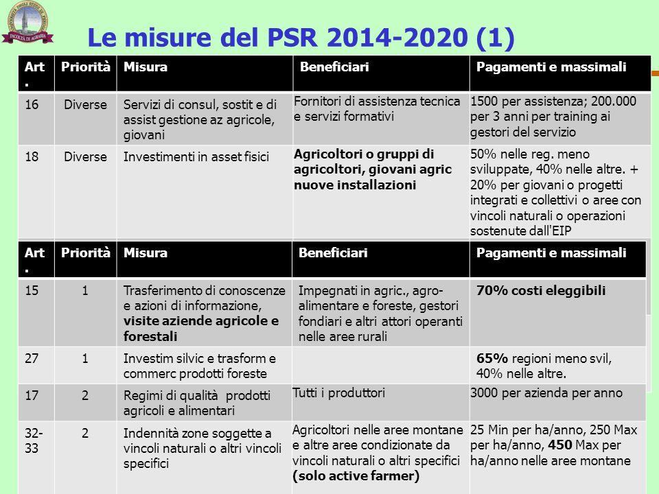Le misure del PSR 2014-2020 (1) Art. Priorità Misura Beneficiari