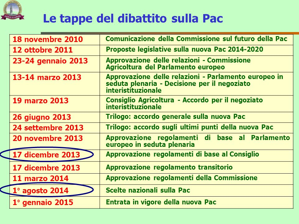 Le tappe del dibattito sulla Pac