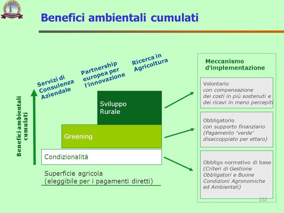 Benefici ambientali cumulati