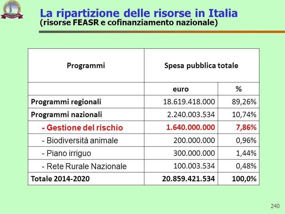 La ripartizione delle risorse in Italia (risorse FEASR e cofinanziamento nazionale)