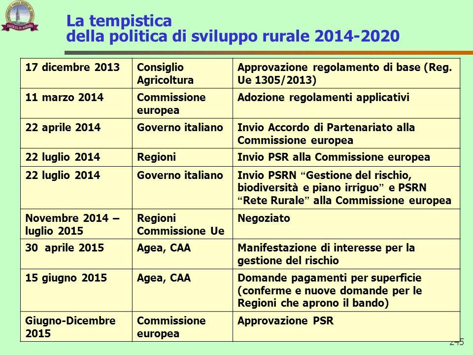 La tempistica della politica di sviluppo rurale 2014-2020