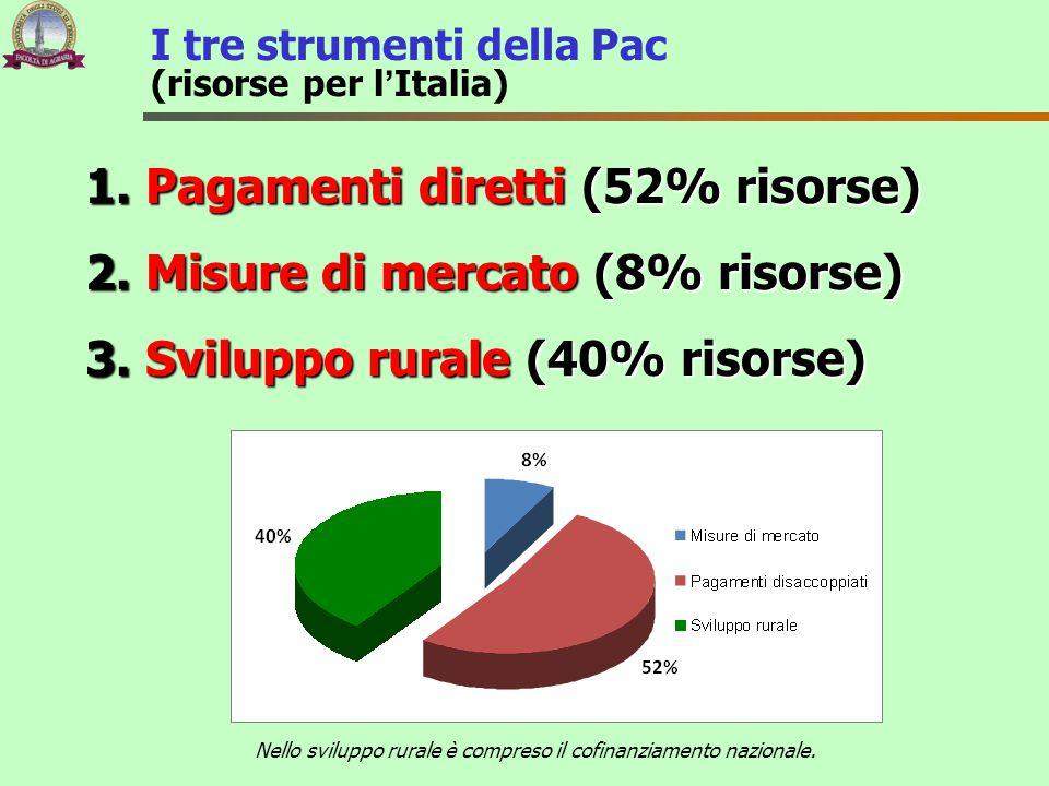 I tre strumenti della Pac (risorse per l'Italia)
