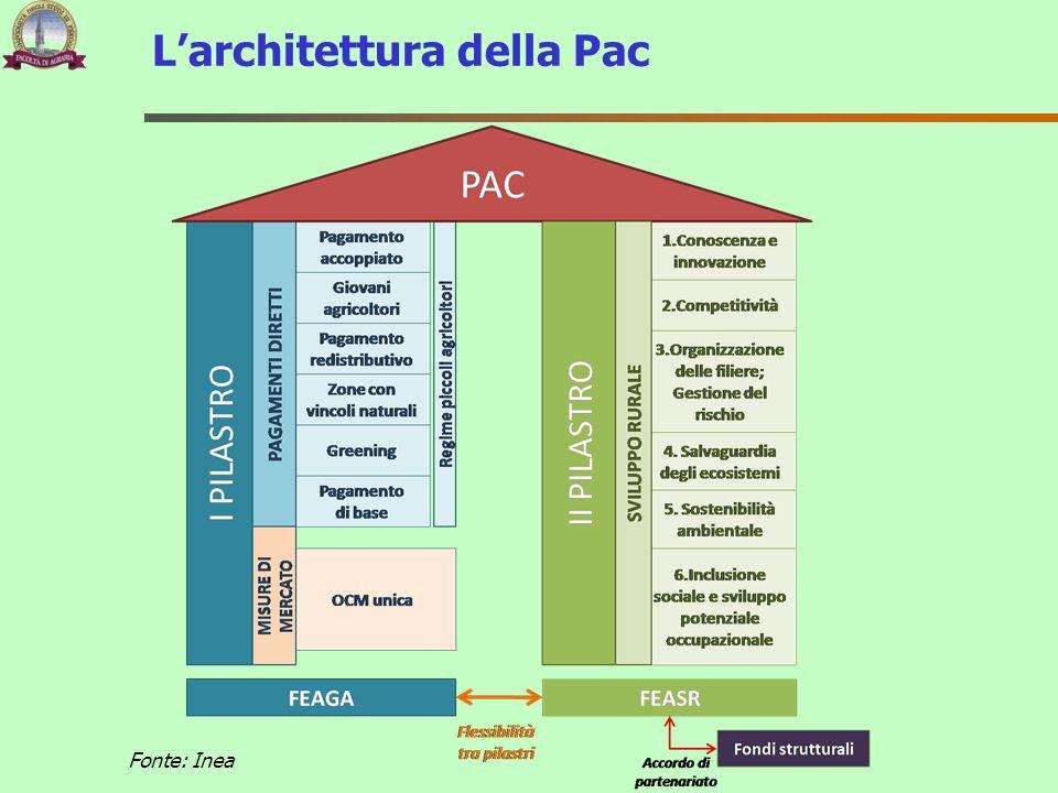 L'architettura della Pac