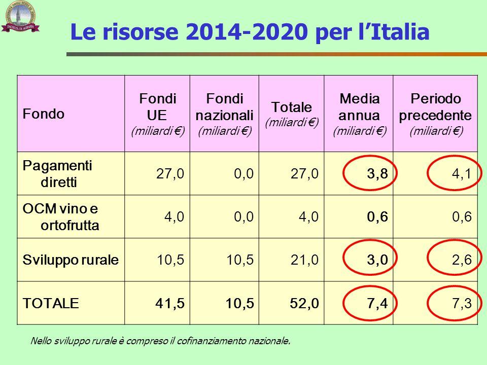 Le risorse 2014-2020 per l'Italia