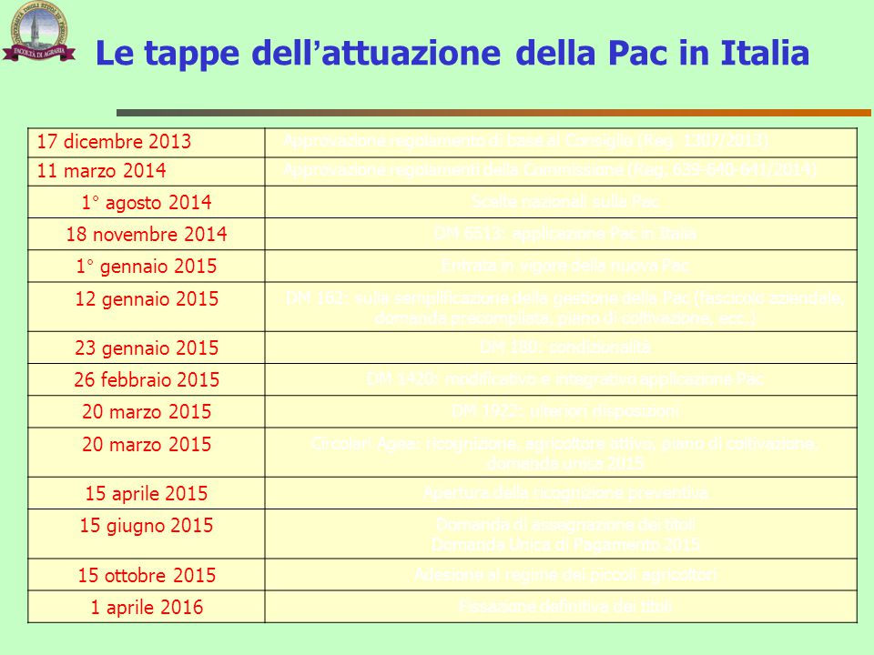 Le tappe dell'attuazione della Pac in Italia