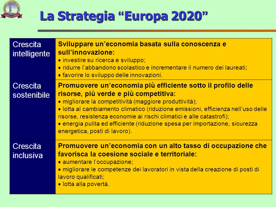 La Strategia Europa 2020 Crescita intelligente Crescita sostenibile