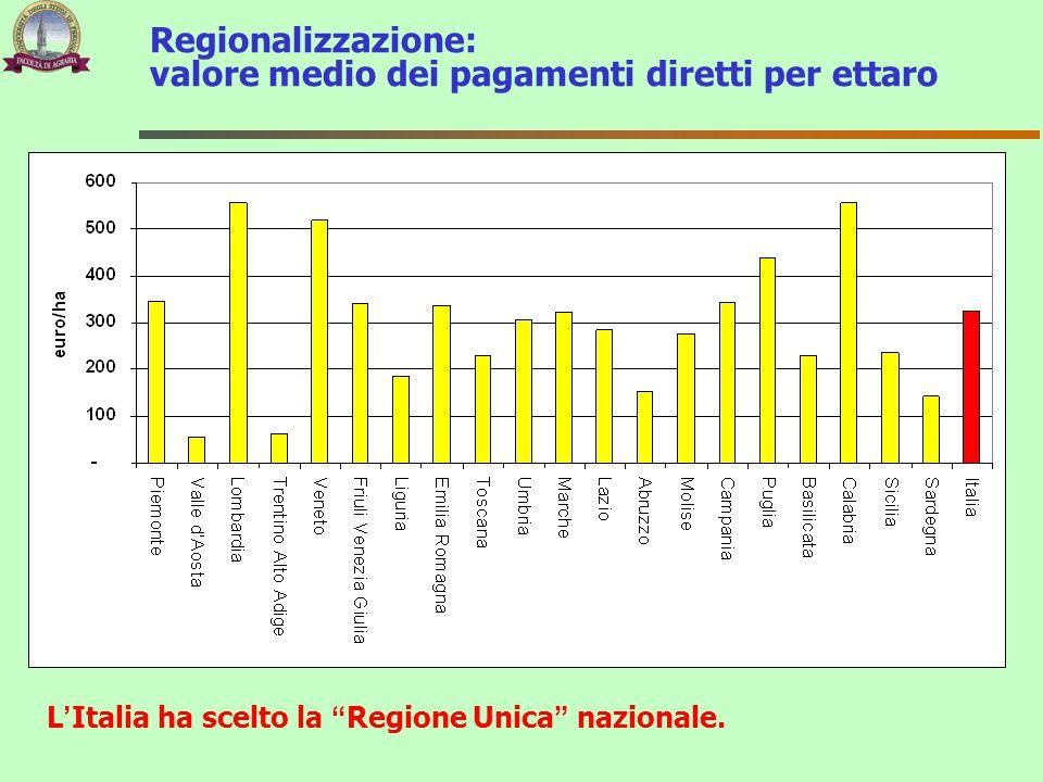 Regionalizzazione: valore medio dei pagamenti diretti per ettaro