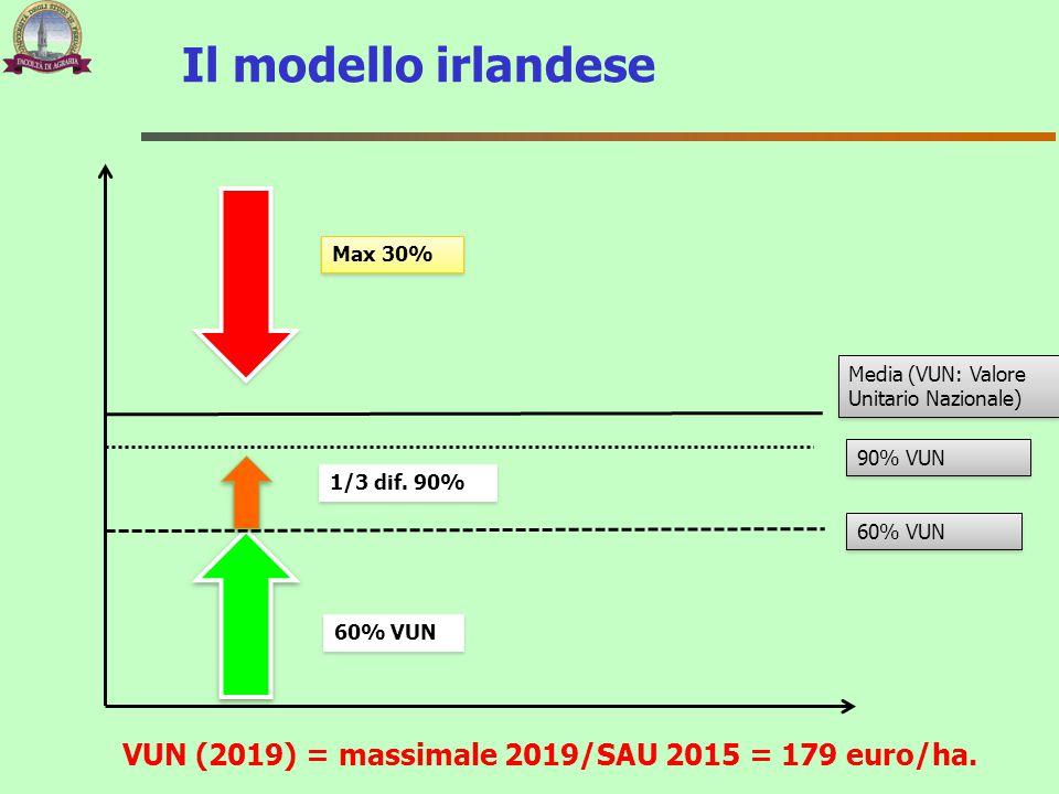 VUN (2019) = massimale 2019/SAU 2015 = 179 euro/ha.