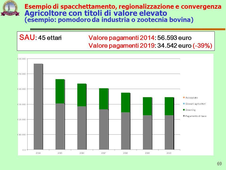 SAU: 45 ettari Valore pagamenti 2014: 56.593 euro