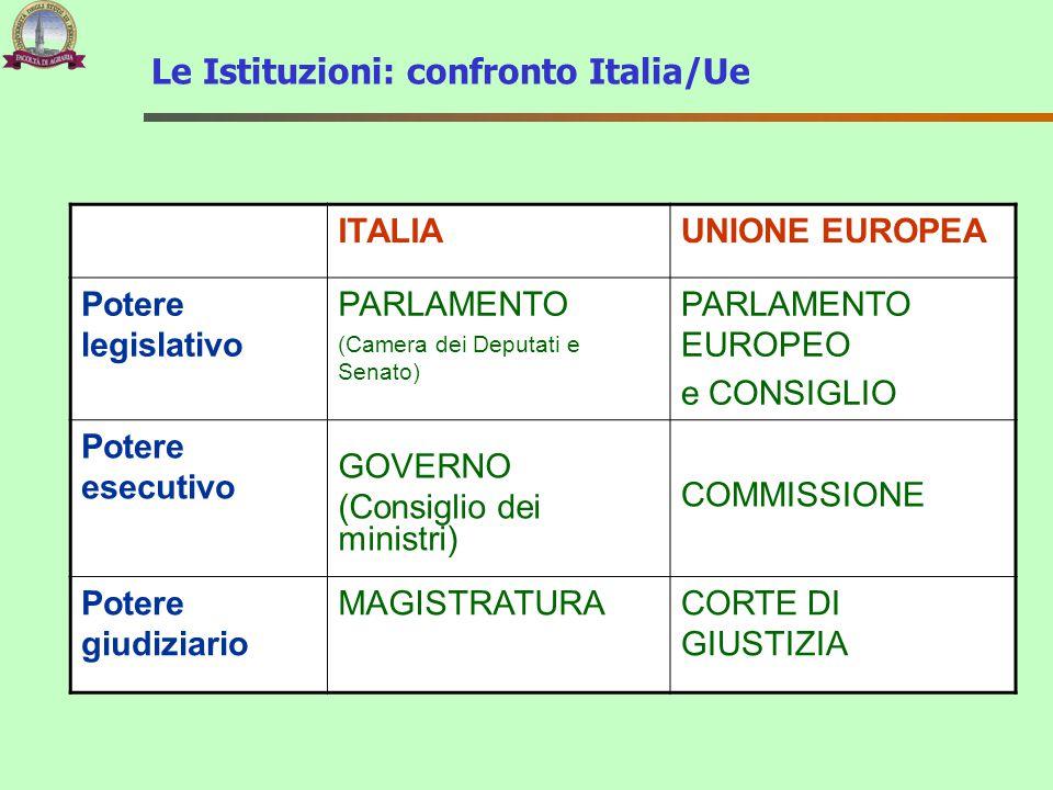 Le Istituzioni: confronto Italia/Ue